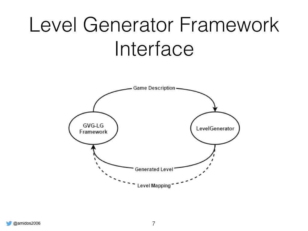 GVG-LG Framework GECCO.007